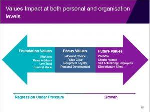 Arrow Chart of Values